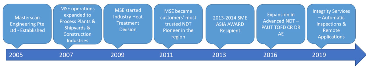 About Us – Masterscan Engineering Pte  Ltd